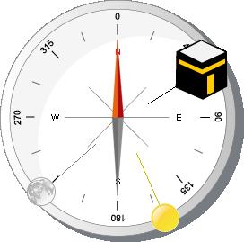 Qibla compass